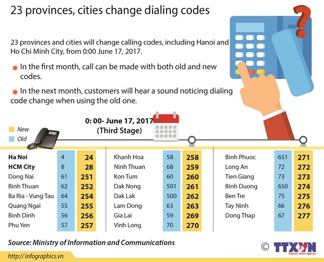 Final 23 areas to change telephone codes | News